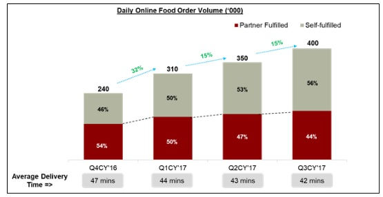 Daily Online Food Order Volume