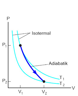 Gambar Kurva perbandingan isotermal dan Adiabatik