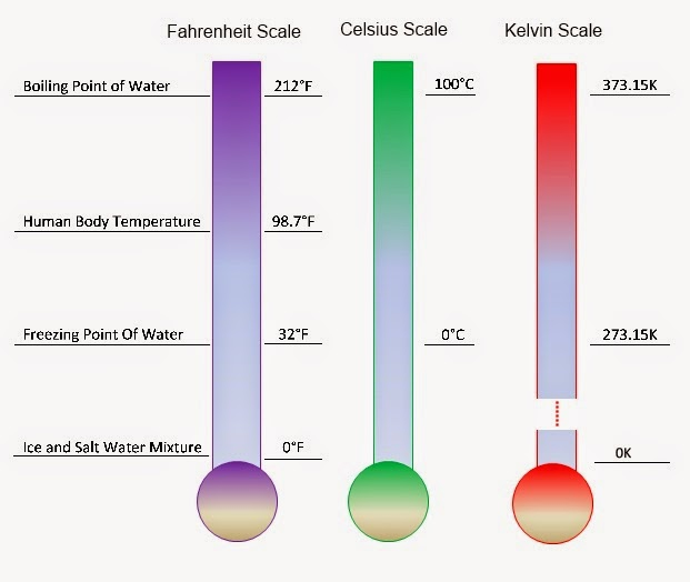 What Is Average Room Temperature In Kelvin