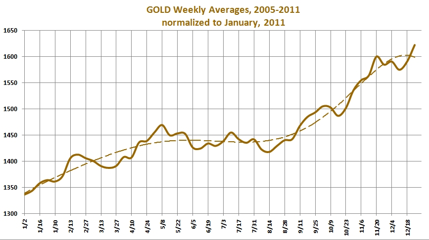 what was the price of gold in 2011
