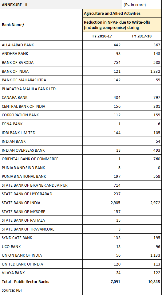 Agriculture farm loan write off by Public Sector Banks 2014-2018