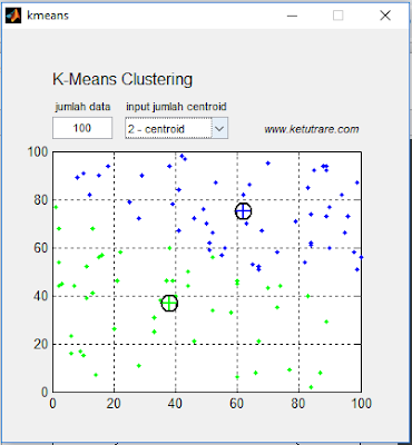 Program K-Means Clustering dengan MATLAB