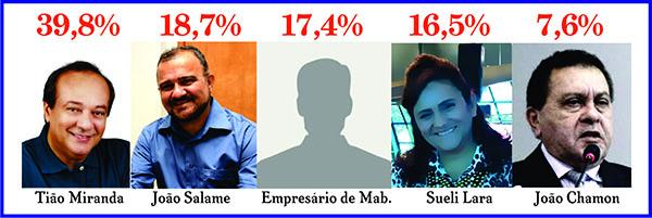 COLETA DE INFORMAÇÕES DO JORNAL FOLHA DO PARÁ - PREFEITO E VEREADORES DE MARABÁ – CONFIRA OS RESULT