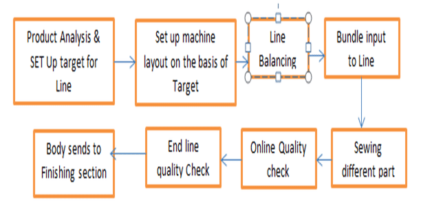 Diagram in how sewing section perform