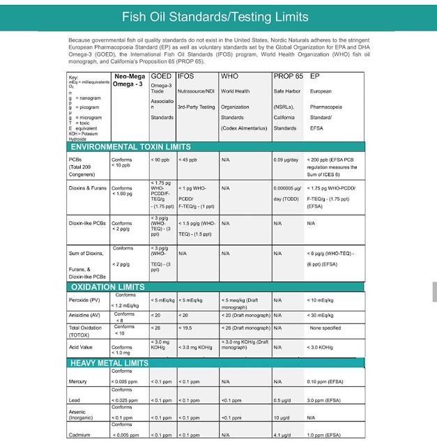neomega ultra omega fish oil standards tests
