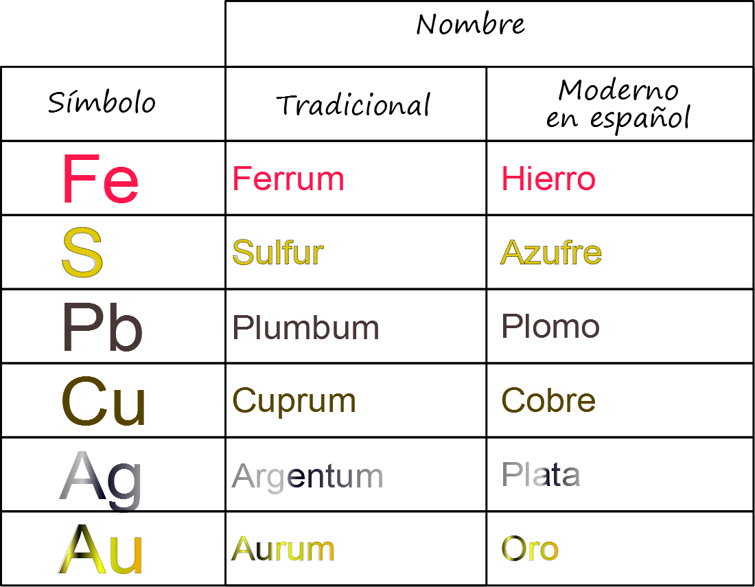 Ciencias De Joseleg Nombres De Elementos Quimicos Que No