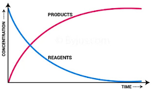 Rate Of Reactions and how factor are affecting,affect the rate of reaction,activation energy,increase the concentration of reactant,rate of a chemical reaction