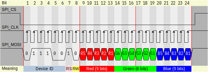 Send SPI pixel color in RGB565 format