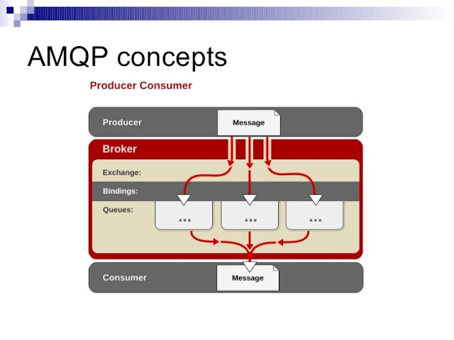 Mô hình Message Queue trong Microservice