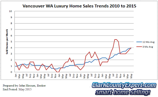 Real Estate in Vancouver WA and Clark County: Luxury Home Market Report For Vancouver WA May 2015