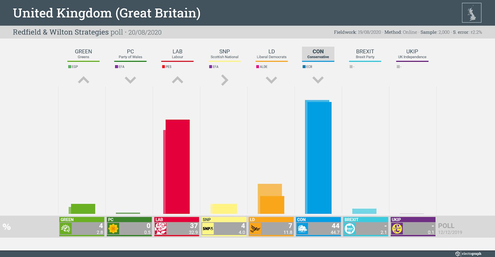 UNITED KINGDOM (GB): Redfield & Wilton Strategies poll chart, 20 August 2020