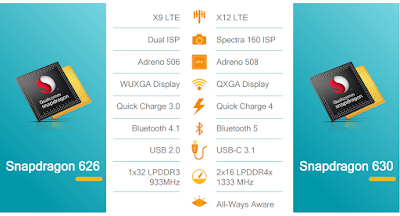 Snapdragon 630 Specifications