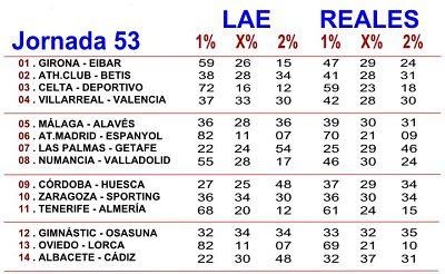 Porcentajes LAE y Betfair para la Quiniela de futbol