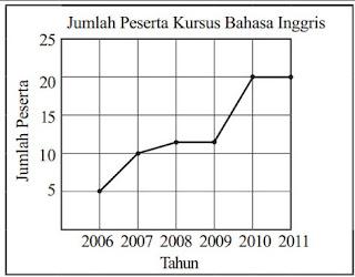 Contoh Grafik