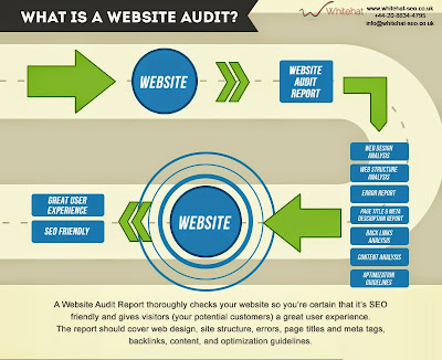 Infographic - What Is A Website Audit