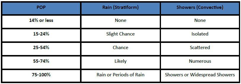 https://www.google.com/search?q=Probability+of+precipitation+(POP)