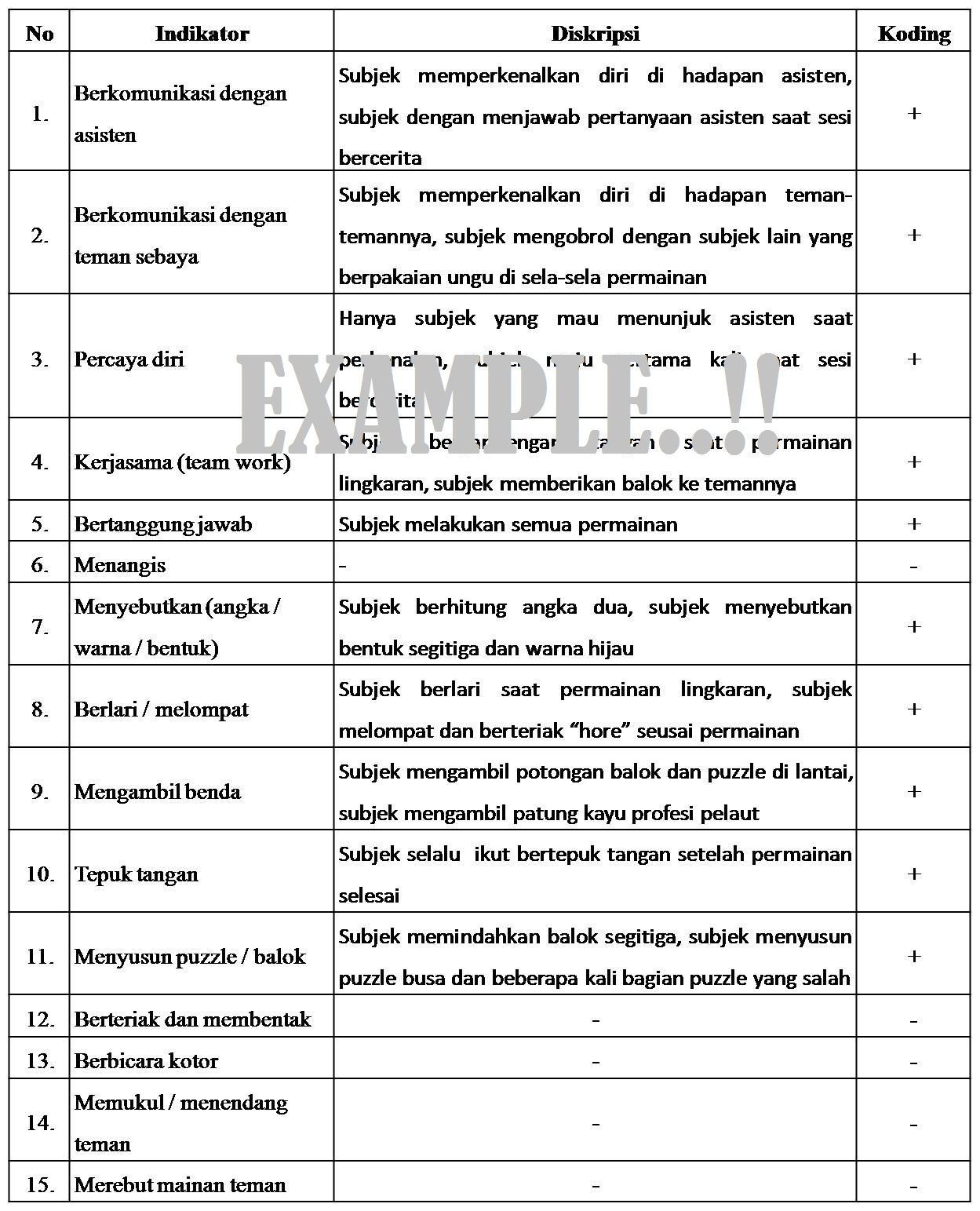 Putra S Blog Metode Observasi Psikologi Checklist