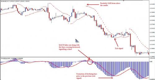 Forex parabolic sar indicator