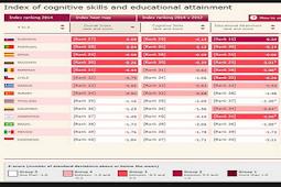Mantap!! Indonesia Menempati Rangking ke 4 Pendidikan di Dunia