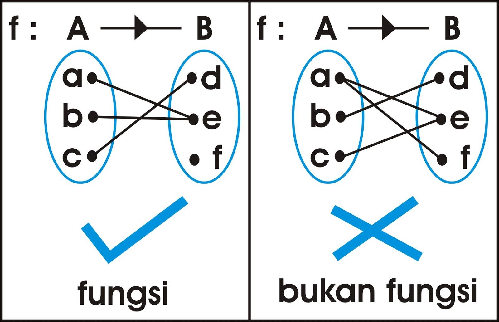 Matematika fungsi matematika 2 himpunan pasangan terurut ccuart Image collections
