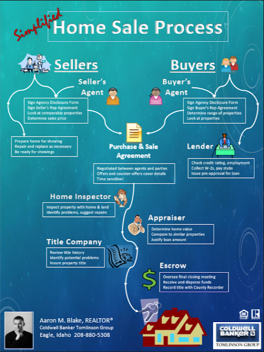 Legal Real Estate Transaction Flow Chart : Aaron blake google