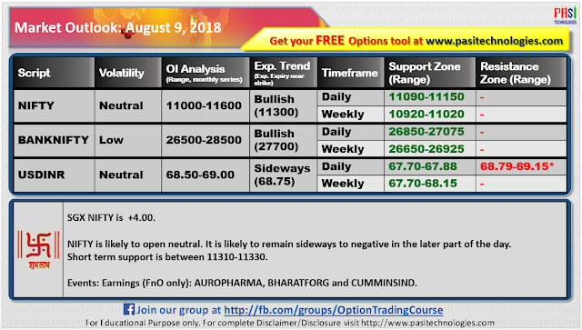 Indian Market Outlook: August 09, 2018