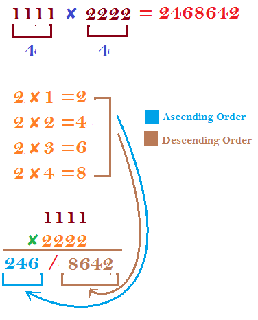 Easy multiplication tricks for same numbers