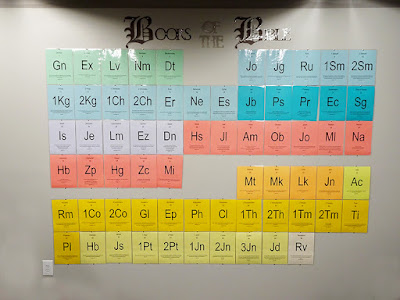 free printable Books of the Bible Periodic Table