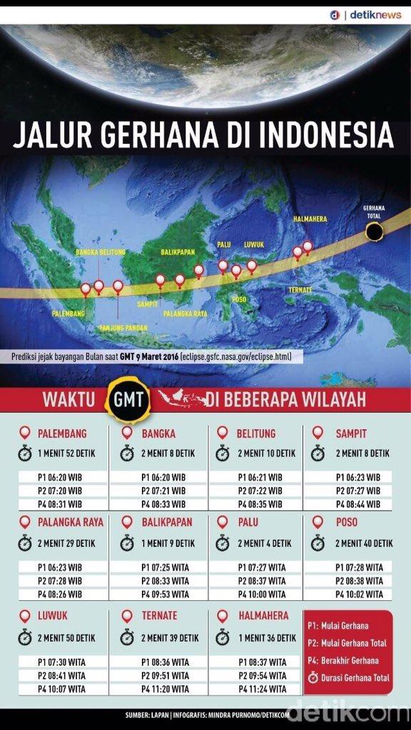 Jadwal dan waktu terjadinya GERHANA MATAHARI TOTAL di Indonesia 2016