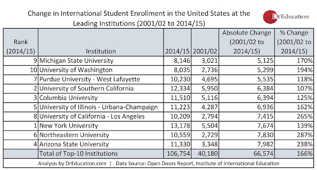 data on leading institutions in the US and how number of international students have increased