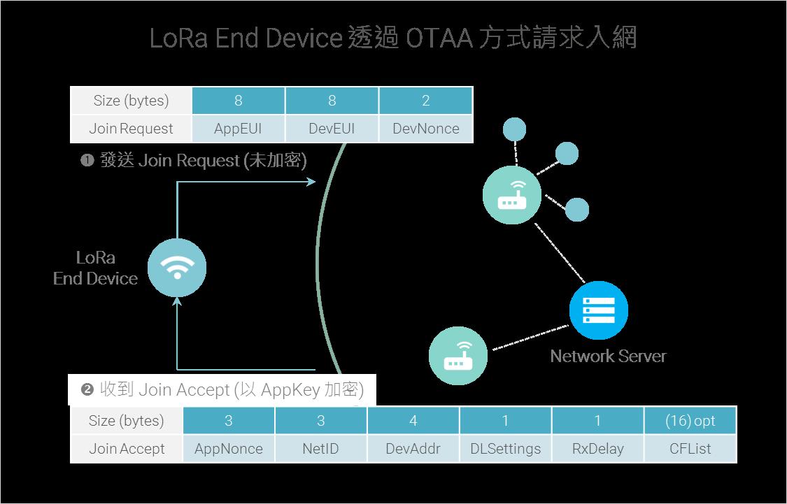 跟我一起學LoRa (II) - A 類裝置、裝置屬性與入網程序| E E  Breakdown