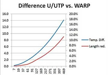 'WARP Cables' Help Reduce Data Interference; Stay Cool and Behaves as Shielded Cables