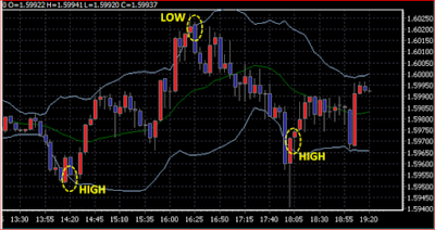 Forex Trading Strategy Using Bollinger Bands