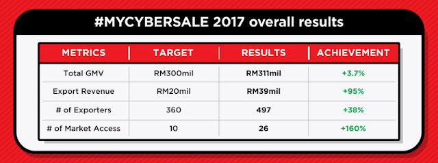 #MYCYBERSALE 2017 overall results