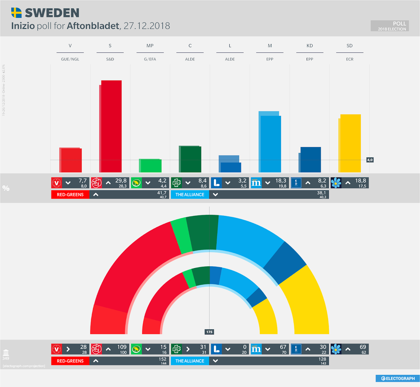 SWEDEN: Inizio poll chart for Aftonbladet, 27 December 2018