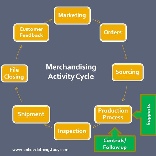 Fashion Buying And Merchandising Job Description