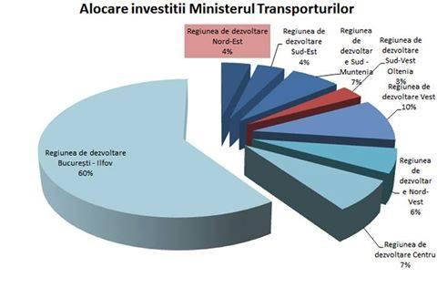 Cum au fost împărțiți banii pentru investiții la Ministerul Transporturilor