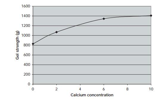 Effect of calcium concentration on gel strength of high-acyl gellan gum gels