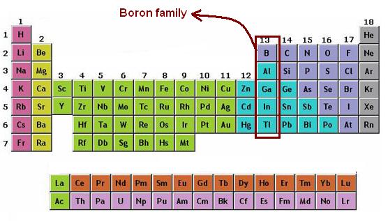 Unsur Golongan 3A (Boron/Aluminium)
