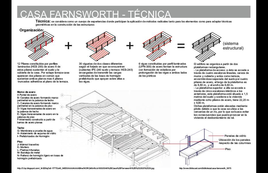 Estructuras Uno Casa Farnsworth  Anlisis Formal