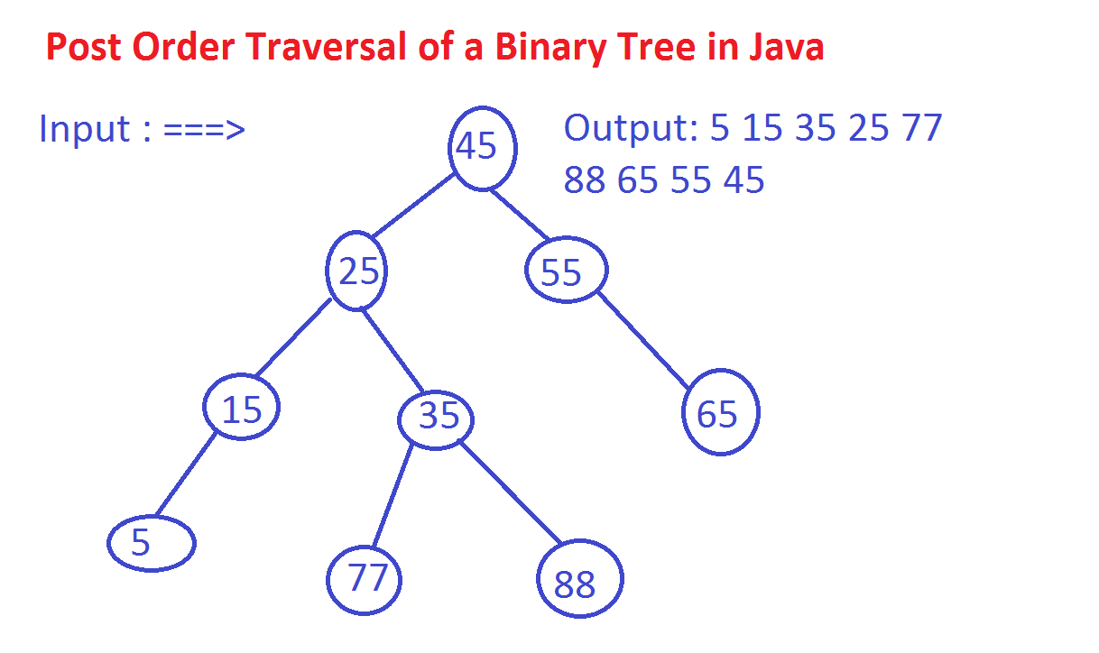 Post Order Binary Tree Traversal in Java - Recursion and