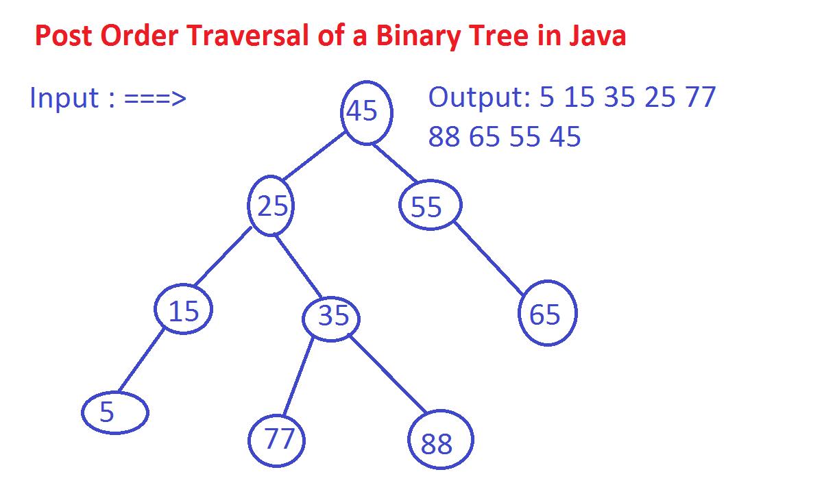Write a recursive algorithm for binary search