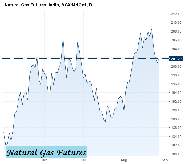 Intraday tips for Natural Gas and Crude Oil – Generatebucks.com