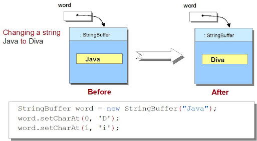 How to replace characters in String - Java example