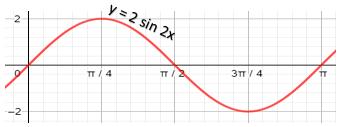 grafik fungsi y = 2sin 2x