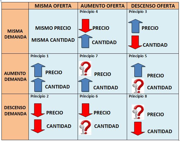 cambios equilibrio mercado. Desplazamiento demanda y oferta
