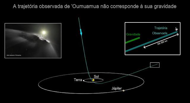 Diagrama mostra trajetória e distância percorrida por 'Oumuamua - Spacetelescope
