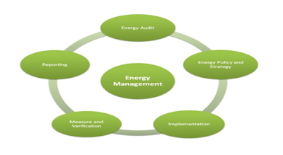 Energy Management Consultancy Dubai Abu Dhabi