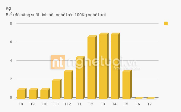 bao nhiêu kg nghệ tươi được 1 kg tinh bột