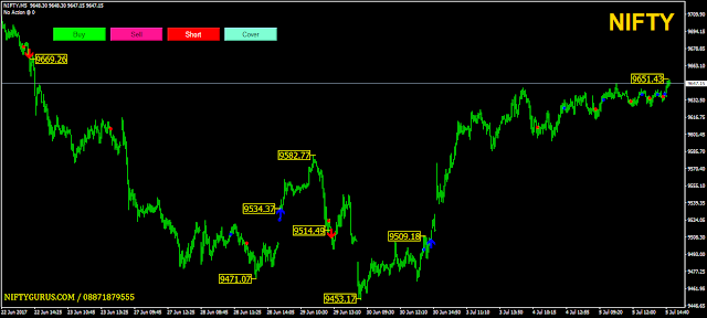 Nifty future positional trading system